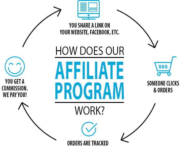 contoh model bisnis affiliate marketing