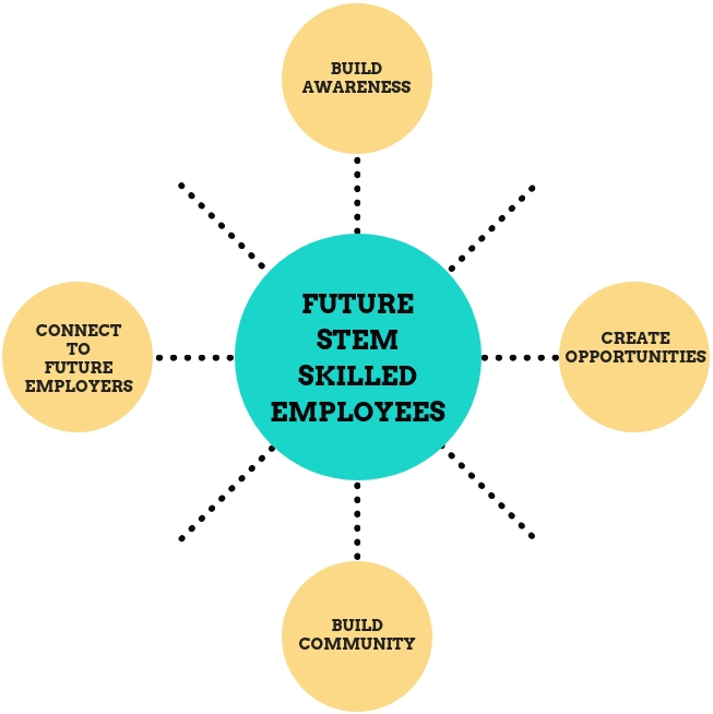 """A diagram with a circle in the center that says """"Future Stem Skilled Employees"""" it is connected by four other circles that say Build awareness, Create Opportunities, Connect to Future Employers, and Build Community."""