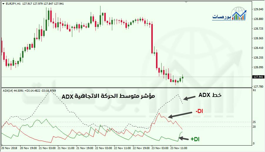 مكونات مؤشر ADX