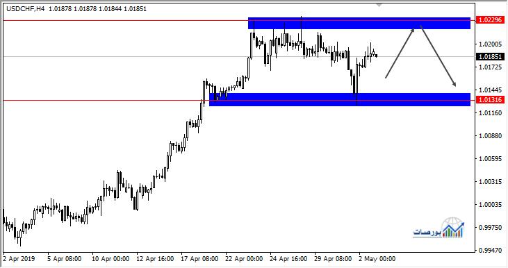 الدولار فرنك يتداول اسفل مقاومة قوية