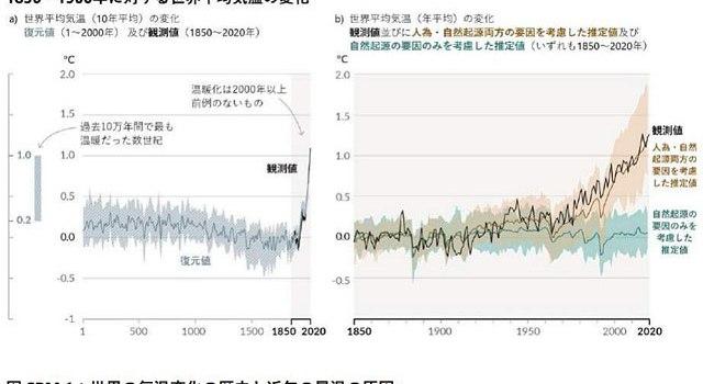 世界の気温変化の歴史と近年の昇温の原因