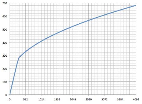 Quantizzazione NEF