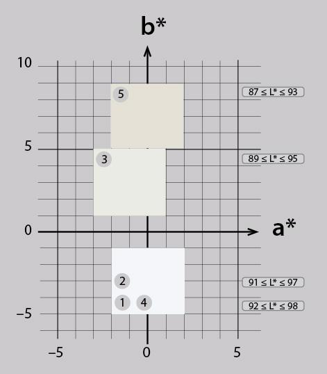 Cinque tipi di carta secondo ISO 12647-2