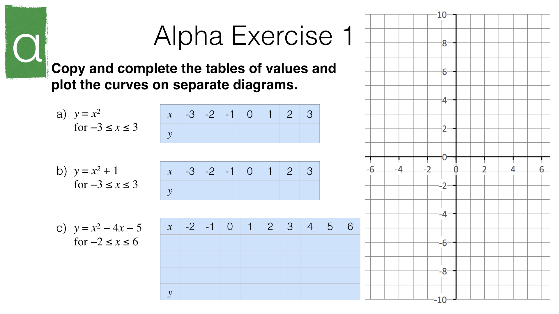 A12a Graphs Of Linear Functions Quadratic Functions