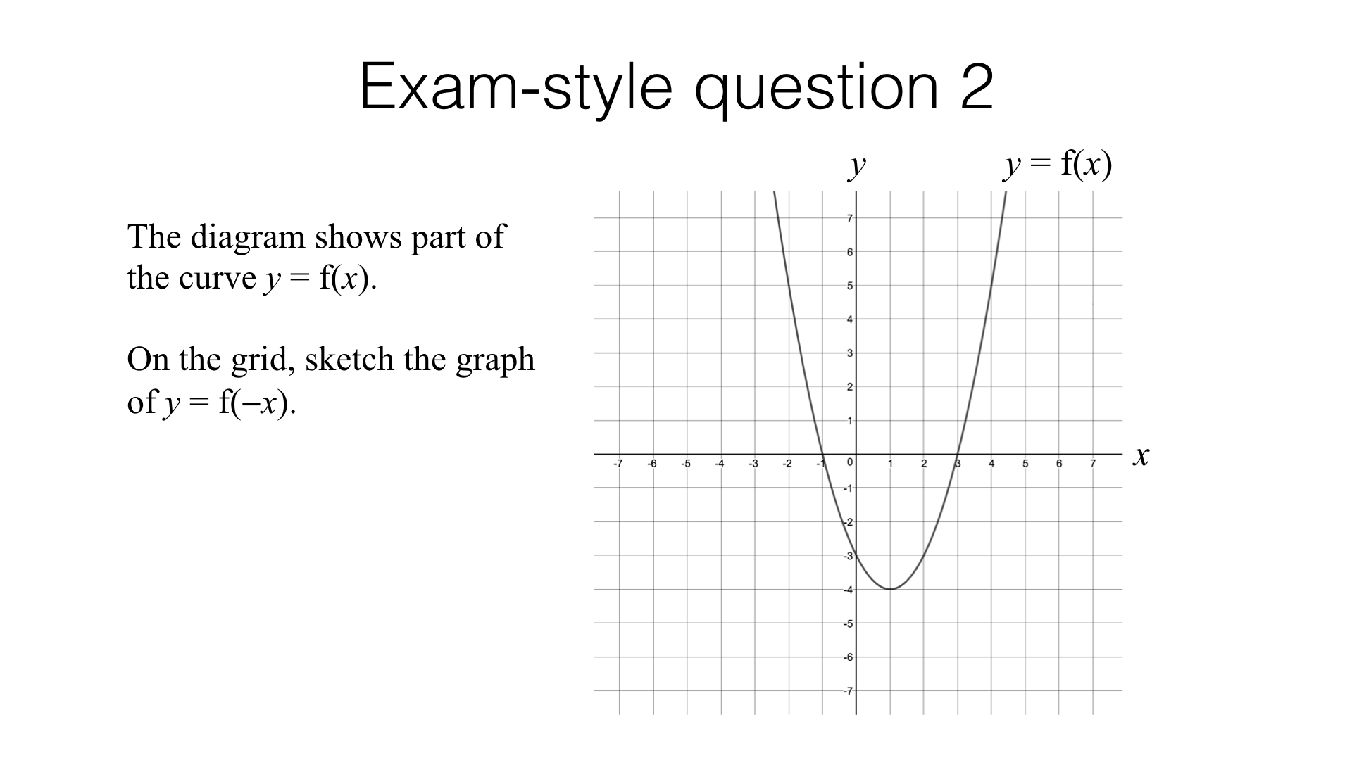 A13a Sketch Translations And Reflections Of A Given Function Bossmaths