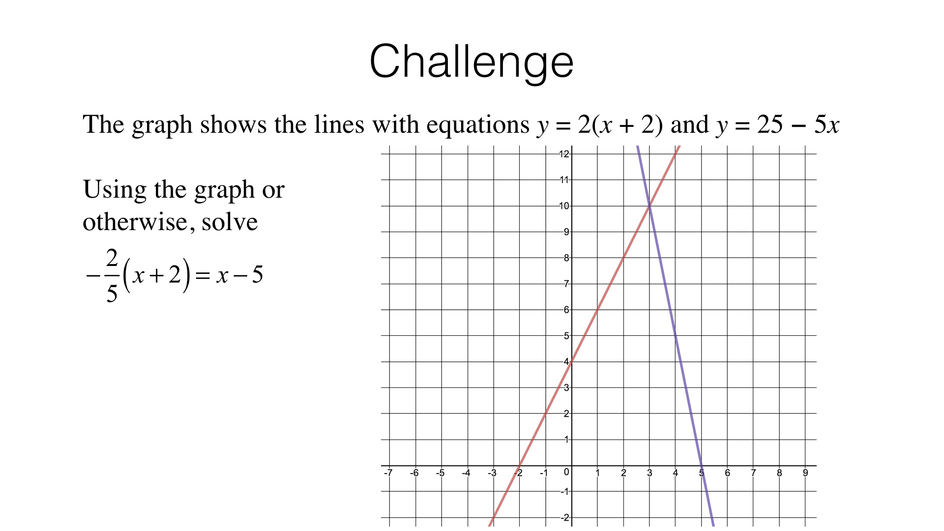 A17c Finding Solutions To Linear Equations Using Graphs