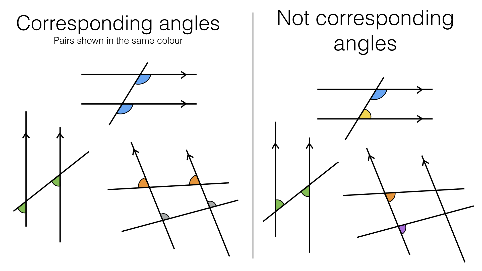 G3b Alternate And Corresponding Angles On Parallel Lines