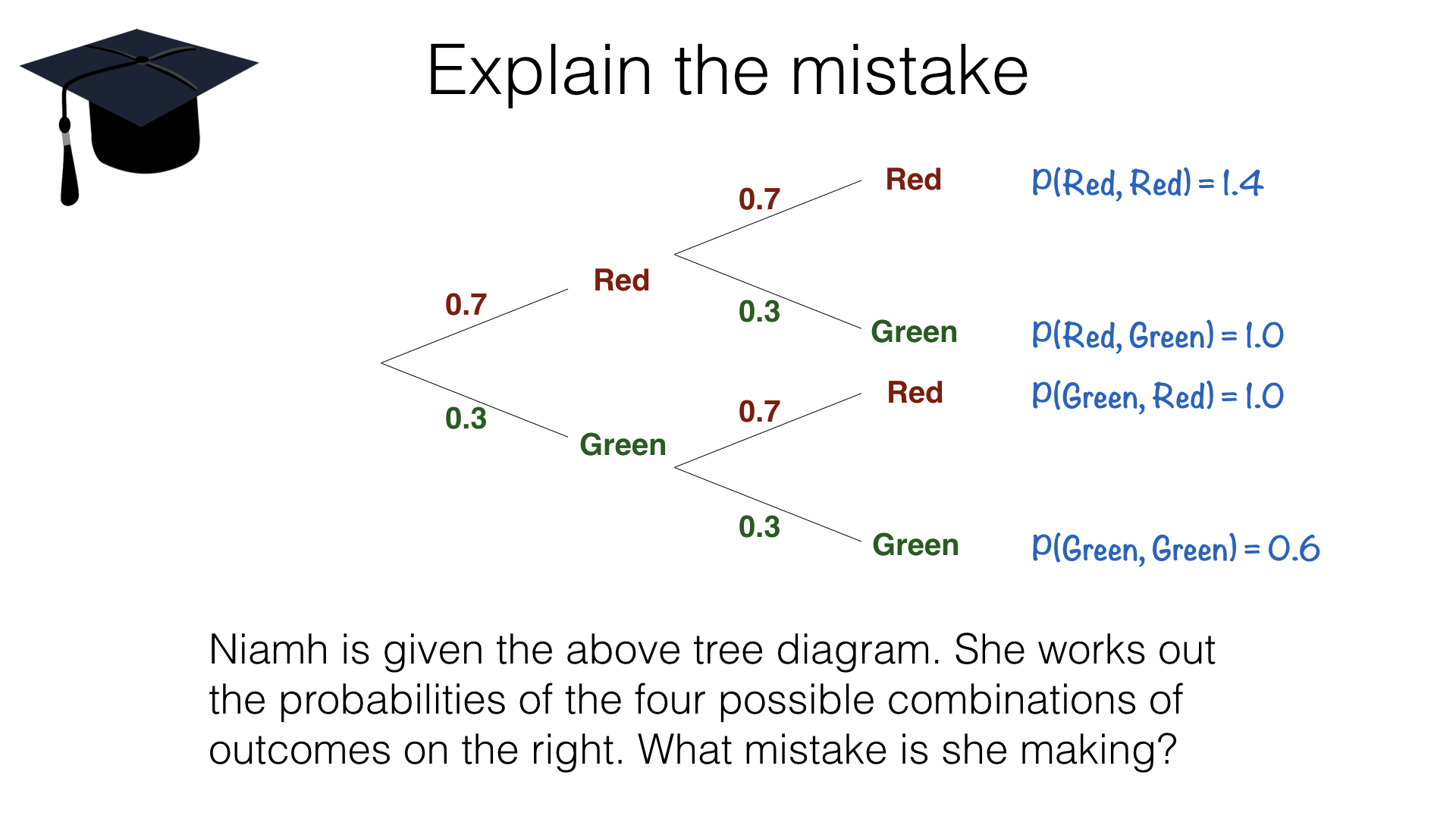 P8a Tree Diagrams Bossmaths