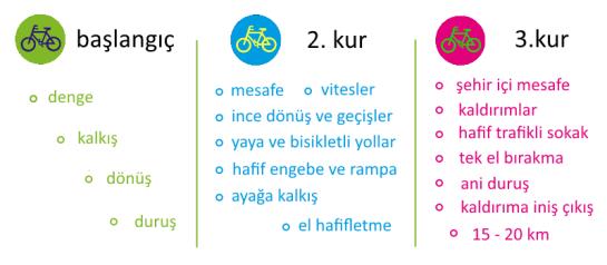 Bisiklet Eğitimi Kursları: Başlangıç orta ileri seviye
