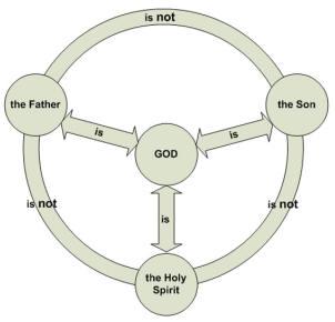 https://i2.wp.com/www.boston-catholic-journal.com/images/most-holy-trinity.jpg