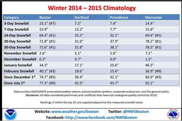 Image result for boston snowfall 2015 by date