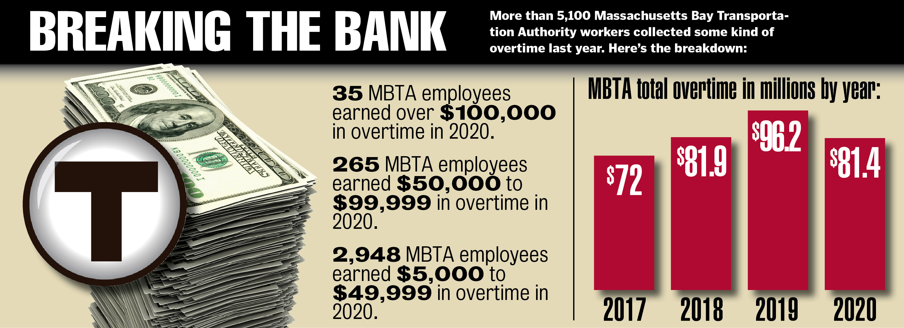 More than 5,100 MBTA employees collected overtime pay of some kind in 2020
