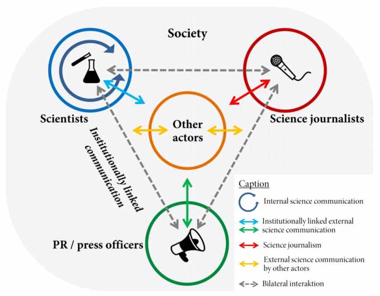 Schematic overview of the field and the actors of science communication