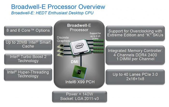 Intel-Broadwell-E-diagram