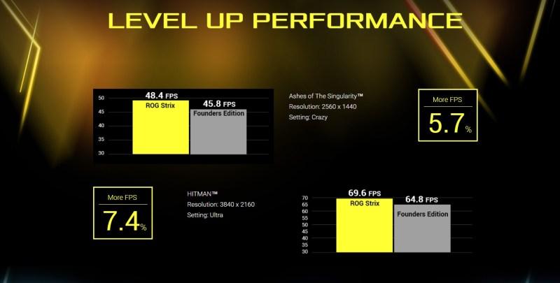 ASUS-ROG-STRIX-GTX1080-performance