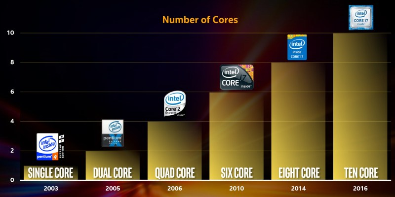 Intel-Core-i7-Extreme-Edition-cores