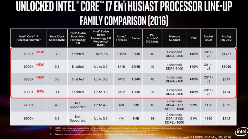 Intel-Corei7-BroadwellE-lineup