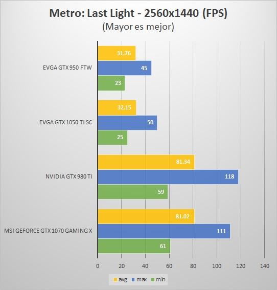 MetroLL-2K