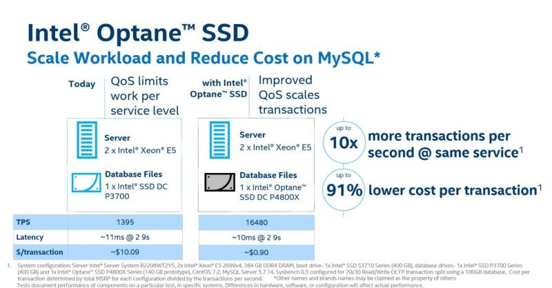 Intel-Optane-DC -P4800X-SSD-Performance-MySQL
