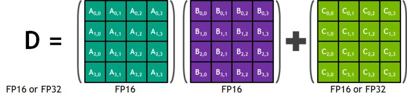 NVIDIA-GPU-Volta-Tensor-core-Matrix-matrix