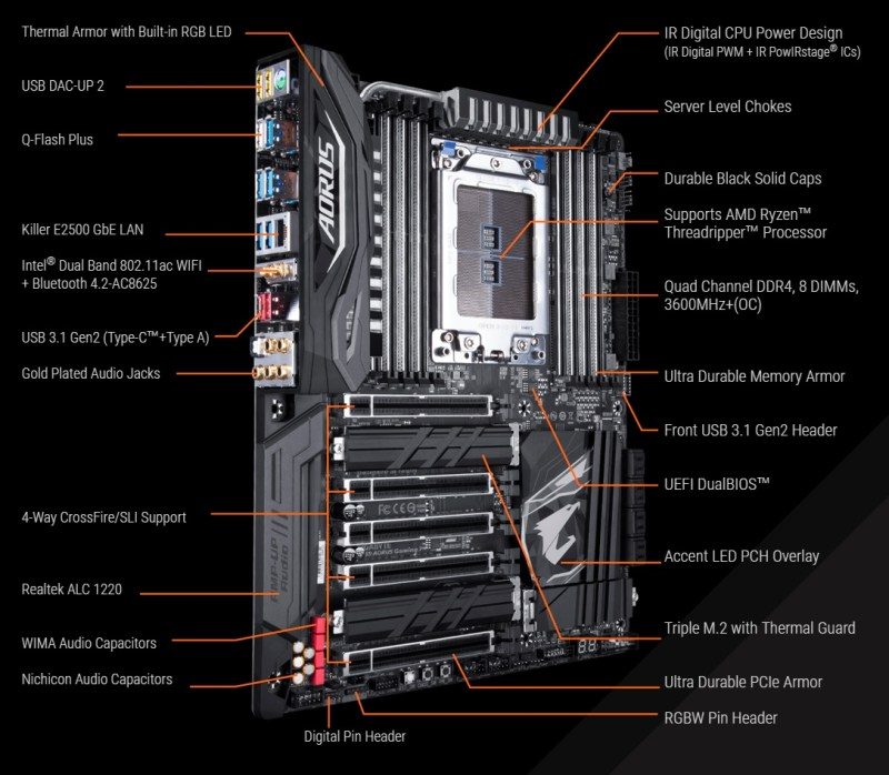 GIGABYTE-AORUS-X399-Motherboard-specs