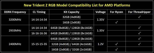 G.Skill-TridentZ-RGB-DDR4-AMD-RyZEN-Threadripper-SKUs