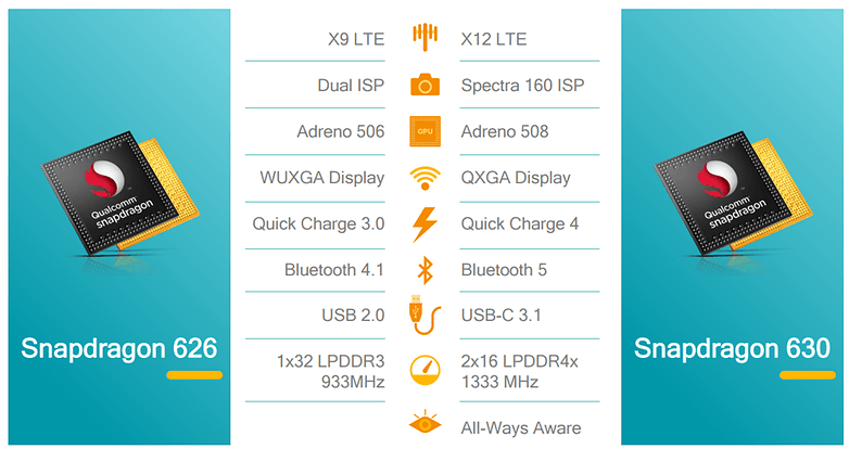 Qualcomm-Snapdragon630-SoC-Specs