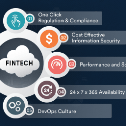 AWS for Fintech is a Perfect Match