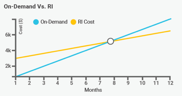 Compare on-demand Vs. reserved instances to improve utilization