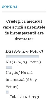 sondaj incompetenta spitale Botosani