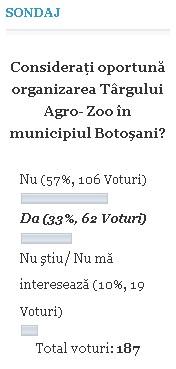 sondaj agro zoo botosani