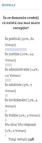 sondaj coruptie politica Botosani