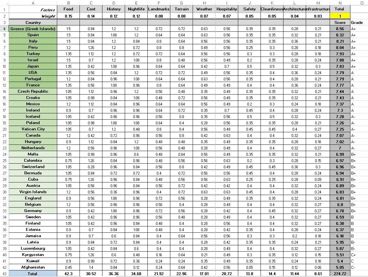 weighted decision matrix, favorite destination