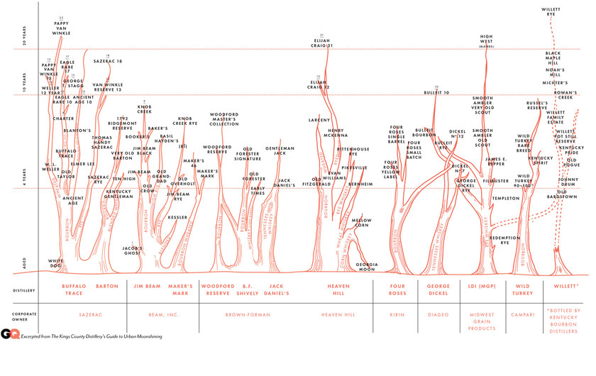 Chart: The Family Tree of Bourbon Whiskey