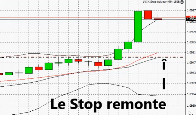 Strategie moyenne mobile forex