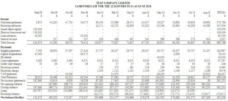 Cash flow forecast report from Cash Forecaster