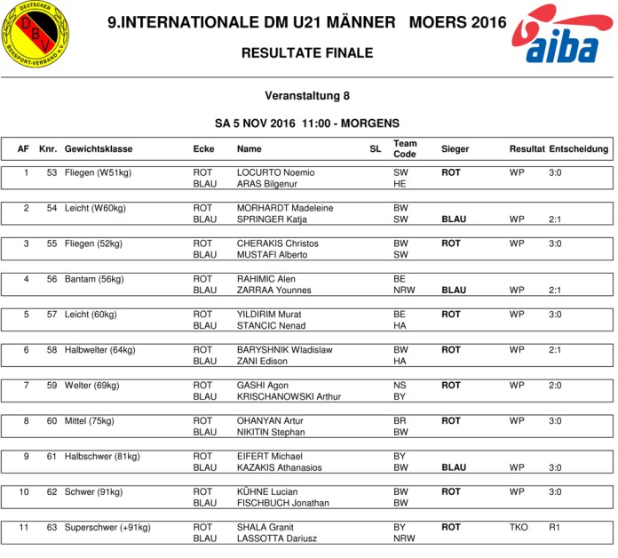 RESULTS FINALE