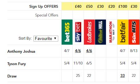 Odds For A Joshua vs Fury Fight