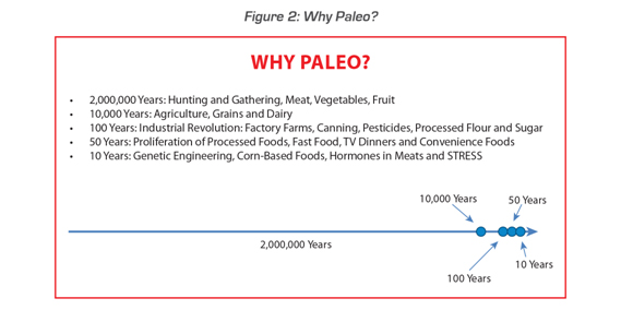 why paleo
