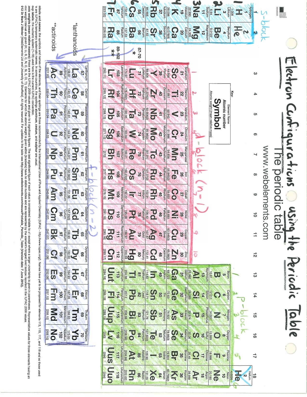Chapter 6 The Periodic Table Vocabulary Review Answer Key