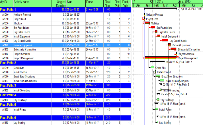 Beyond the Critical Path – the Need for Logic Analysis of Project Schedules