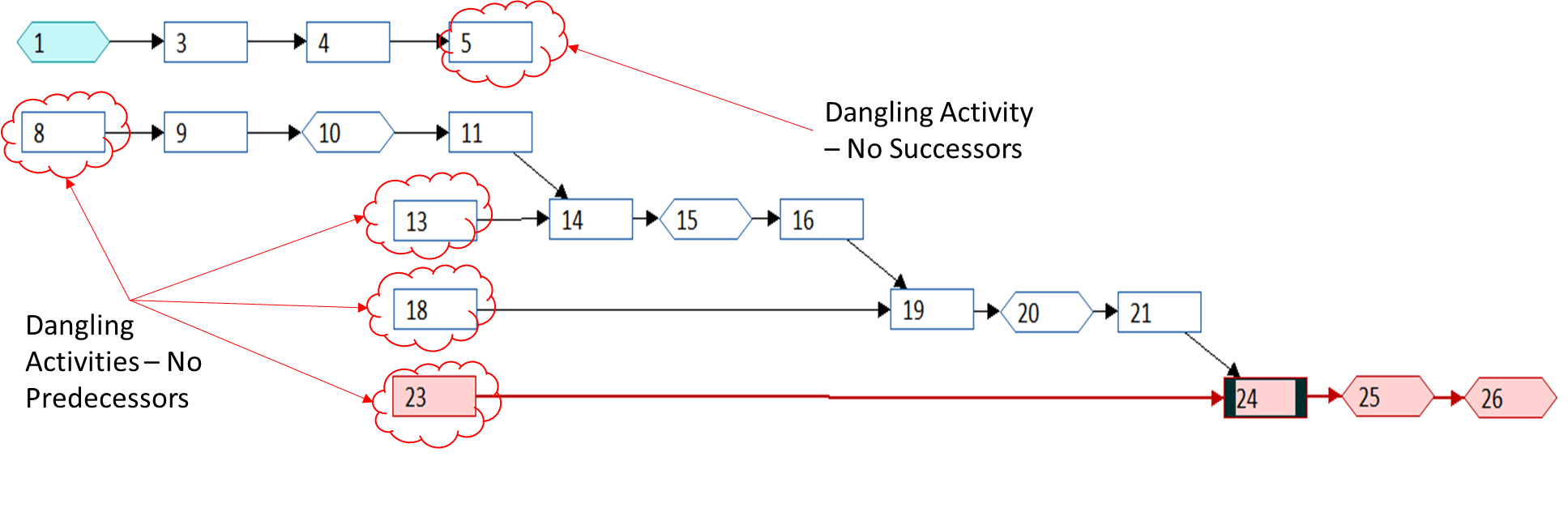 Dangling Logic In Project Schedules Tomsblog Is Just One Example Of How The Ladder Diagram Could Be Expanded Activities That Are Missing Predecessors And Or Successors Relatively Easy To Isolate Scheduling Tools Including Microsoft