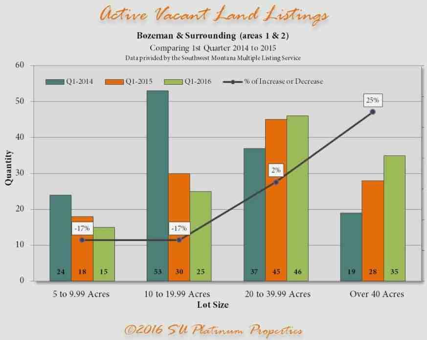 Active Land 2015 2016 | Bozeman Luxury Real Estate