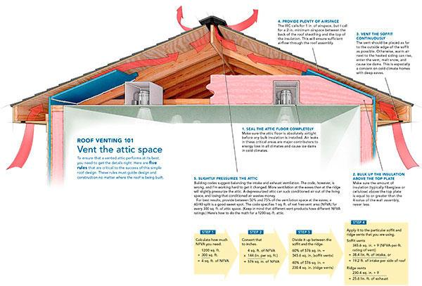 technically speaking roof ventilation