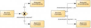 Implicit and Explicit Gateways in BPMN