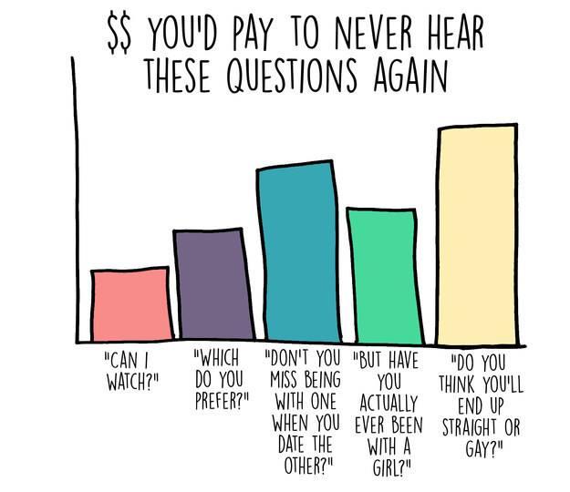 Quanto pagheresti per non sentire più queste domande
