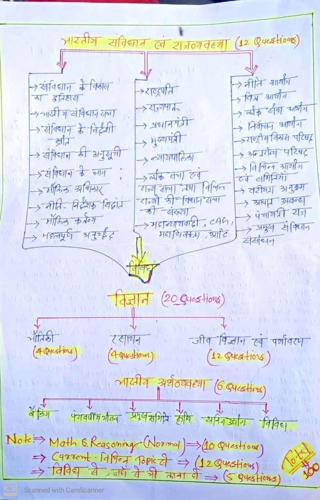 Patna college Quiz group