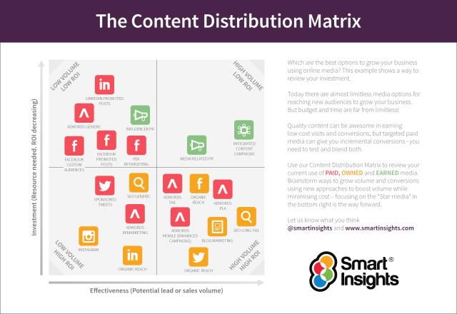 Smart Insights content distribution mix