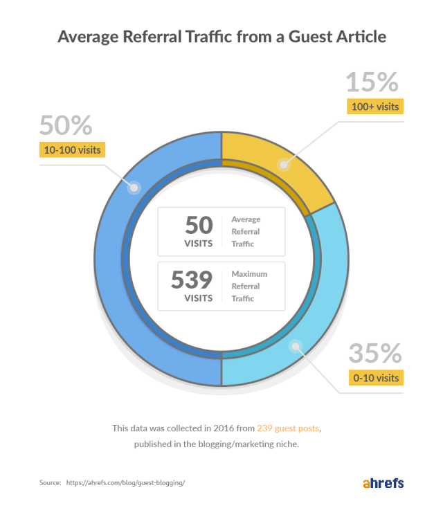 Average referral traffic from guest blog