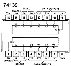 74HC139 Expandable dual 2- to 4- line decoder pin out diagram